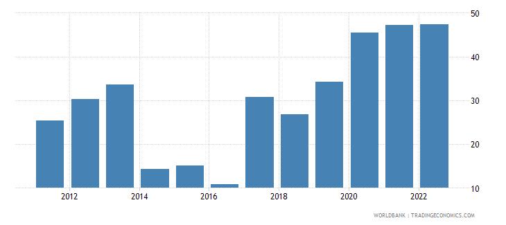 cyprus communications computer etc percent of service imports bop wb data