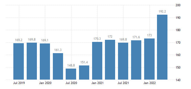 cyprus compensation of employees construction eurostat data