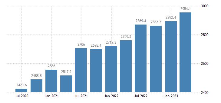 cyprus compensation of employees eurostat data