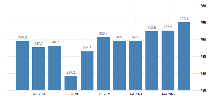 cyprus compensation of employees financial insurance activities eurostat data