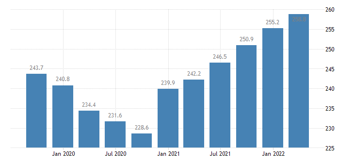 cyprus compensation of employees industry except construction eurostat data