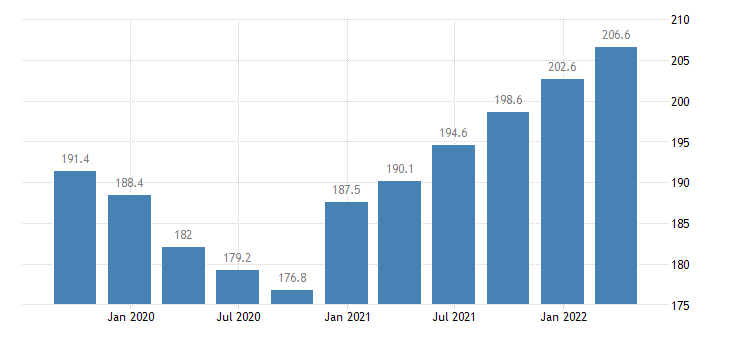 cyprus compensation of employees manufacturing eurostat data