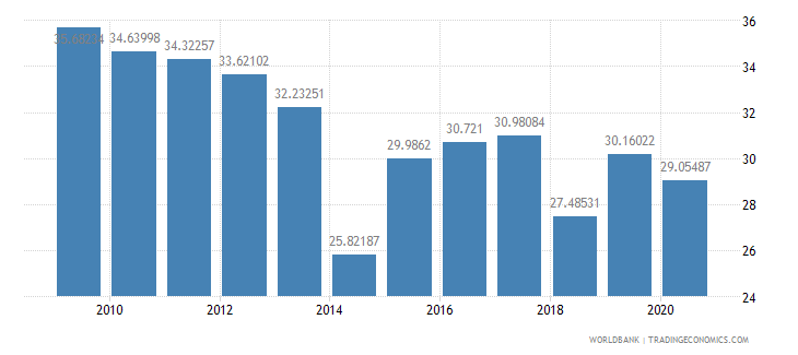 cyprus compensation of employees percent of expense wb data