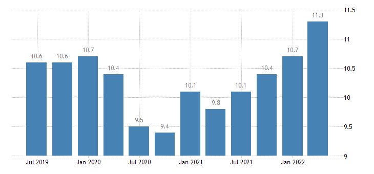 cyprus compensation of employees real estate activities eurostat data