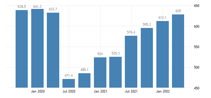 cyprus compensation of employees wholesale retail trade transport accommodation food service activities eurostat data