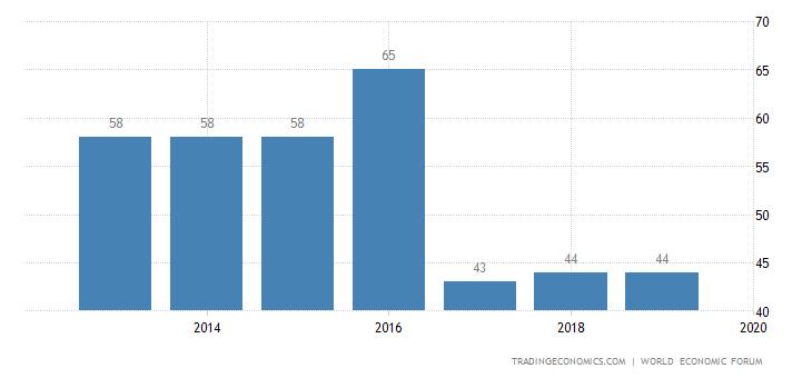 Cyprus Competitiveness Rank
