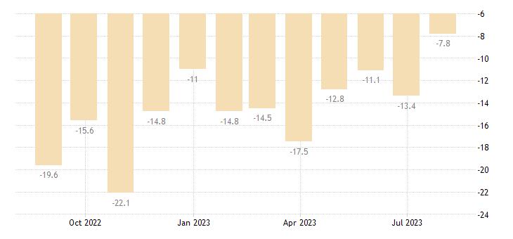 cyprus construction confidence indicator eurostat data