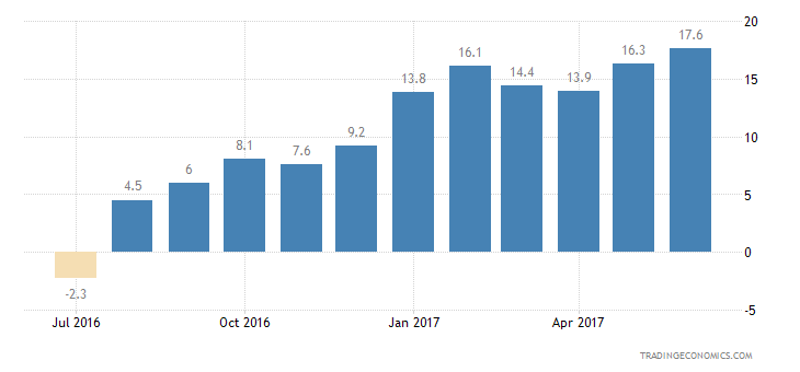 Cyprus Consumer Confidence Current Conditions