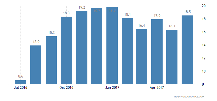 Cyprus Consumer Confidence Economic Expectations