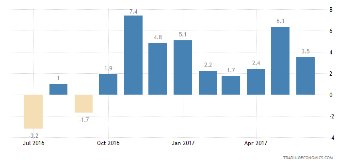 Cyprus Consumer Confidence Financial Expectations