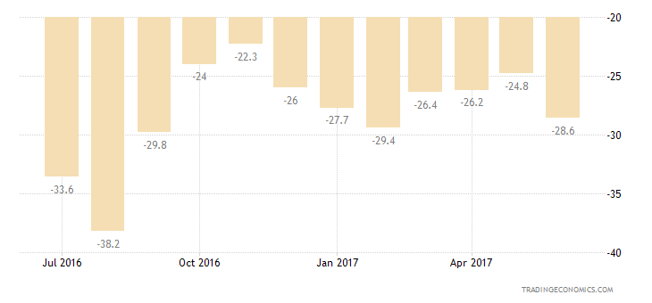 Cyprus Consumer Confidence Major Purchases Expectations