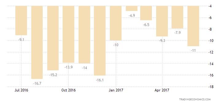 Cyprus Consumer Confidence Price Trends