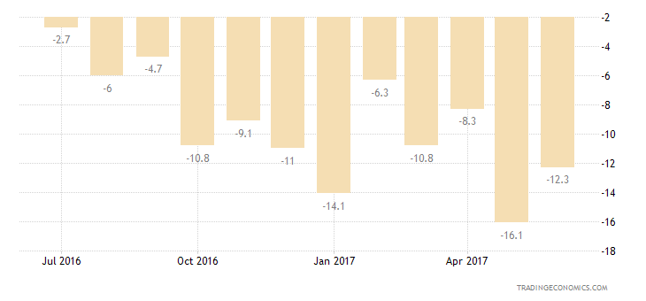 Cyprus Consumer Confidence Unemployment Expectations