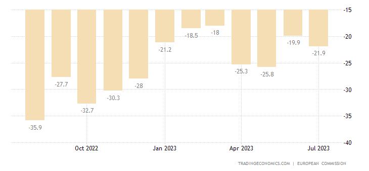 Cyprus Consumer Confidence
