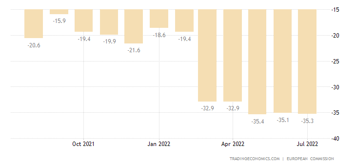 Cyprus Consumer Confidence