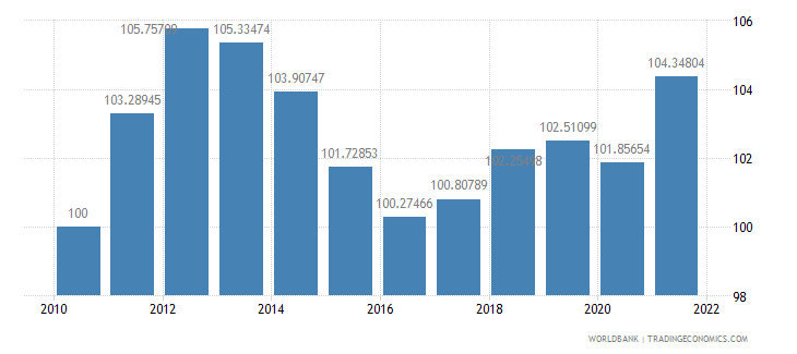 cyprus consumer price index 2005  100 wb data