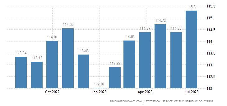 Cyprus Consumer Price Index (CPI)