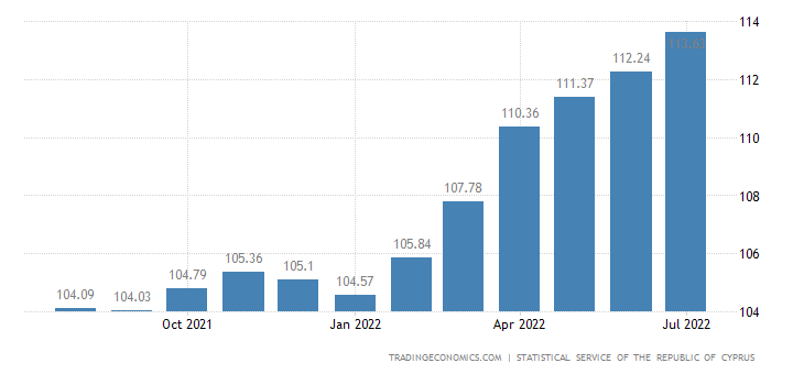 Cyprus Consumer Price Index (CPI)