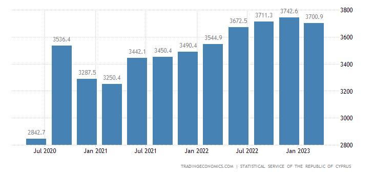 Cyprus Consumer Spending
