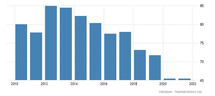 cyprus control of corruption percentile rank wb data