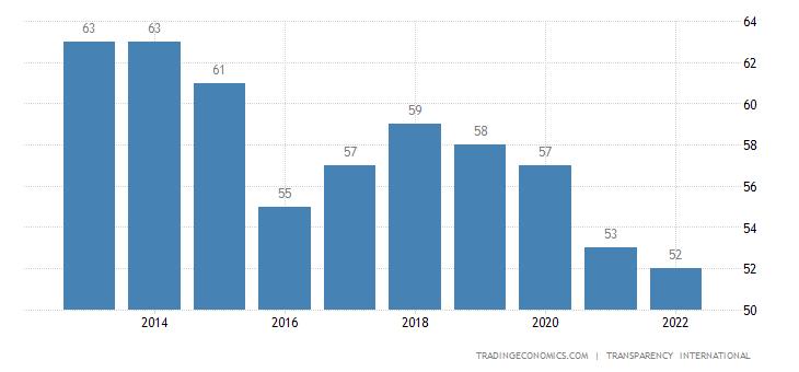 Cyprus Corruption Index