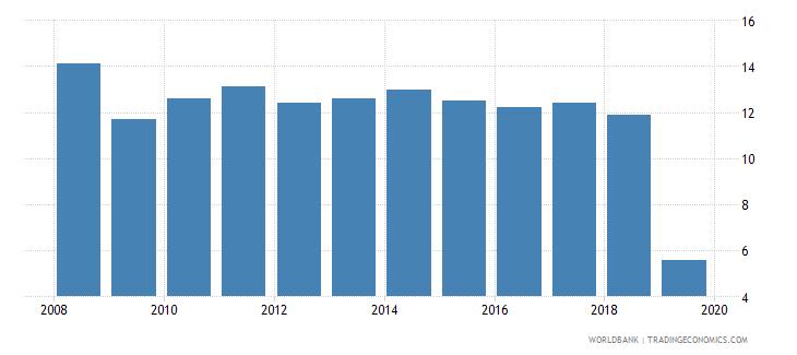 cyprus cost of business start up procedures female percent of gni per capita wb data