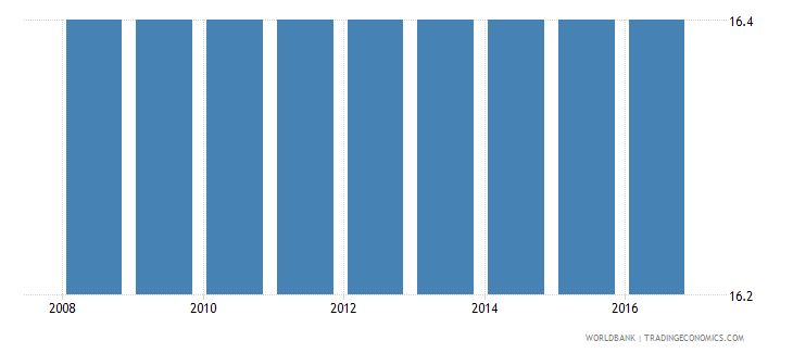 cyprus cost to enforce a contract percent of claim wb data
