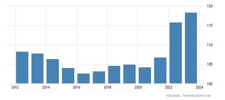 cyprus cpi price nominal wb data