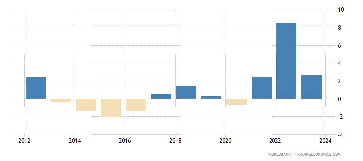 cyprus cpi price percent y o y nominal seas adj  wb data