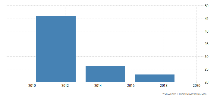 cyprus credit card percent age 15 wb data