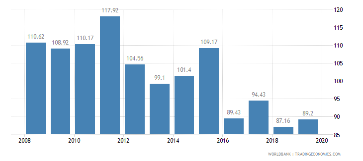cyprus crop production index 1999 2001  100 wb data