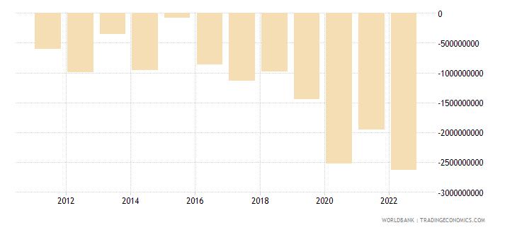 cyprus current account balance bop us dollar wb data