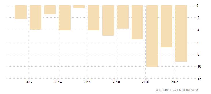 cyprus current account balance percent of gdp wb data