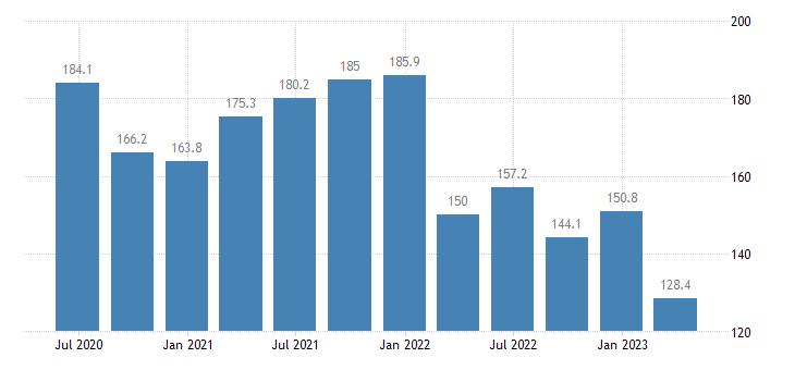 cyprus current account credit eurostat data