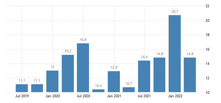 cyprus current account credit on goods eurostat data