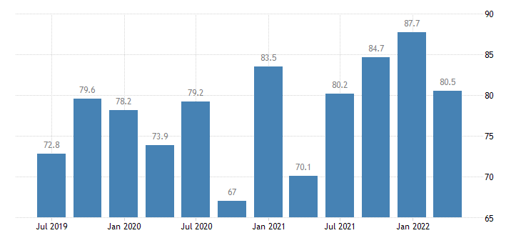 cyprus current account credit on goods services eurostat data