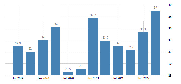 cyprus current account debit on goods eurostat data