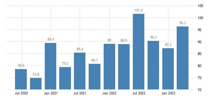 cyprus current account debit on goods services eurostat data