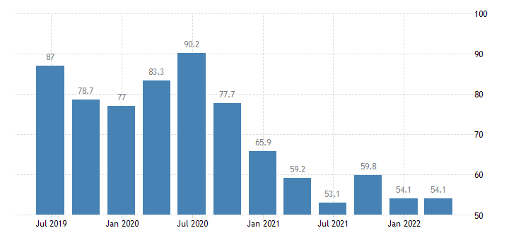 cyprus current account debit on primary income eurostat data