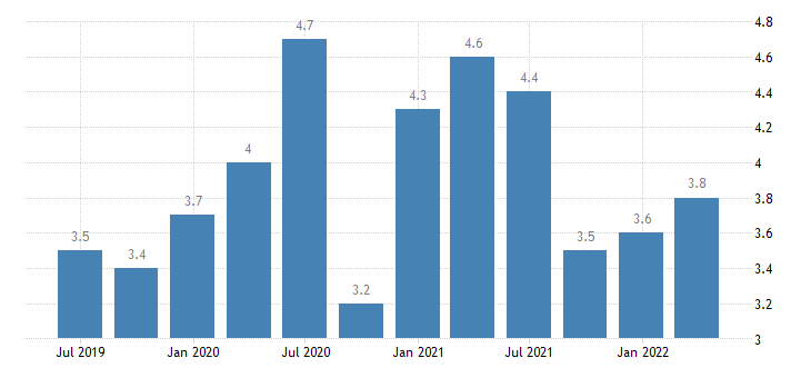 cyprus current account debit on secondary income eurostat data