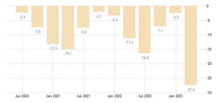cyprus current account net balance eurostat data