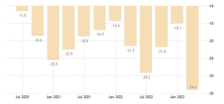 cyprus current account net balance on goods eurostat data