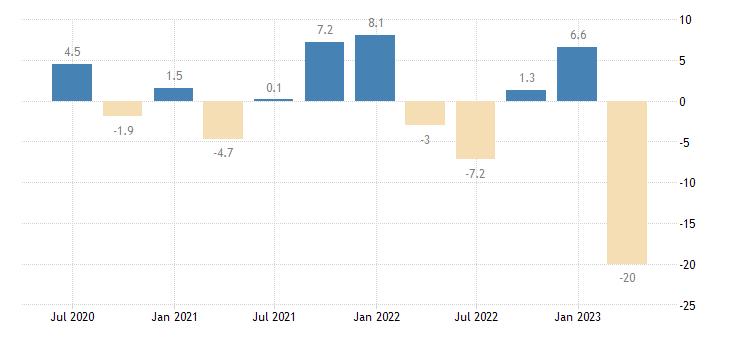 cyprus current account net balance on goods services eurostat data