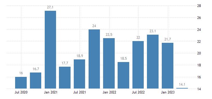 cyprus current account net balance on services eurostat data