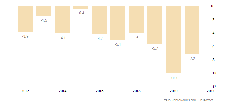 Cyprus Current Account to GDP
