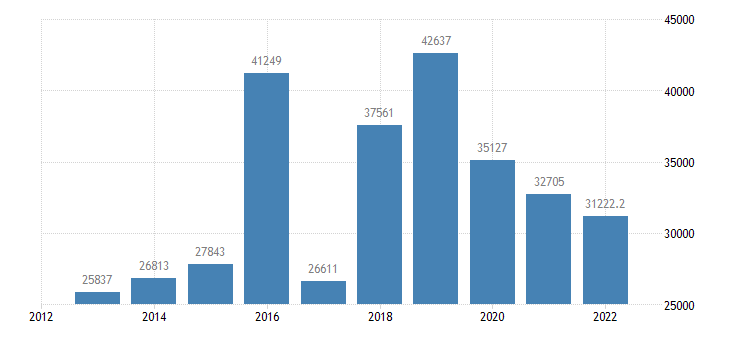 cyprus current account transactions on credit eurostat data