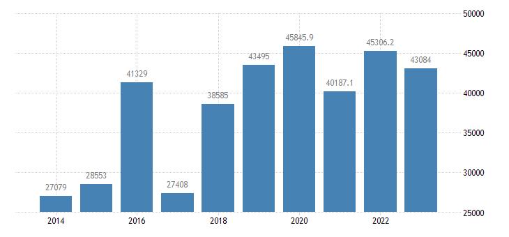 cyprus current account transactions on debit eurostat data