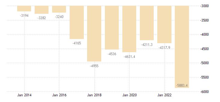cyprus current account transactions on goods balance eurostat data