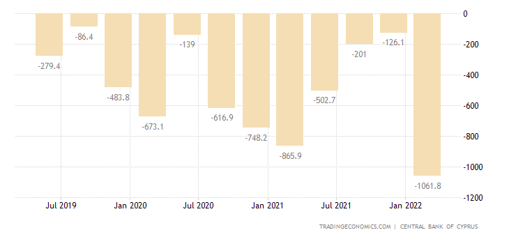 Cyprus Current Account