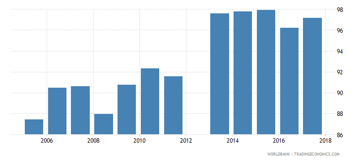 cyprus current education expenditure secondary percent of total expenditure in secondary public institutions wb data